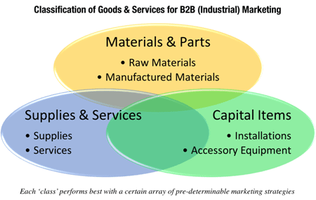 Different categories of goods in B2B determines strategic choices around the marketing mix, partcularly with pricing and promotion.