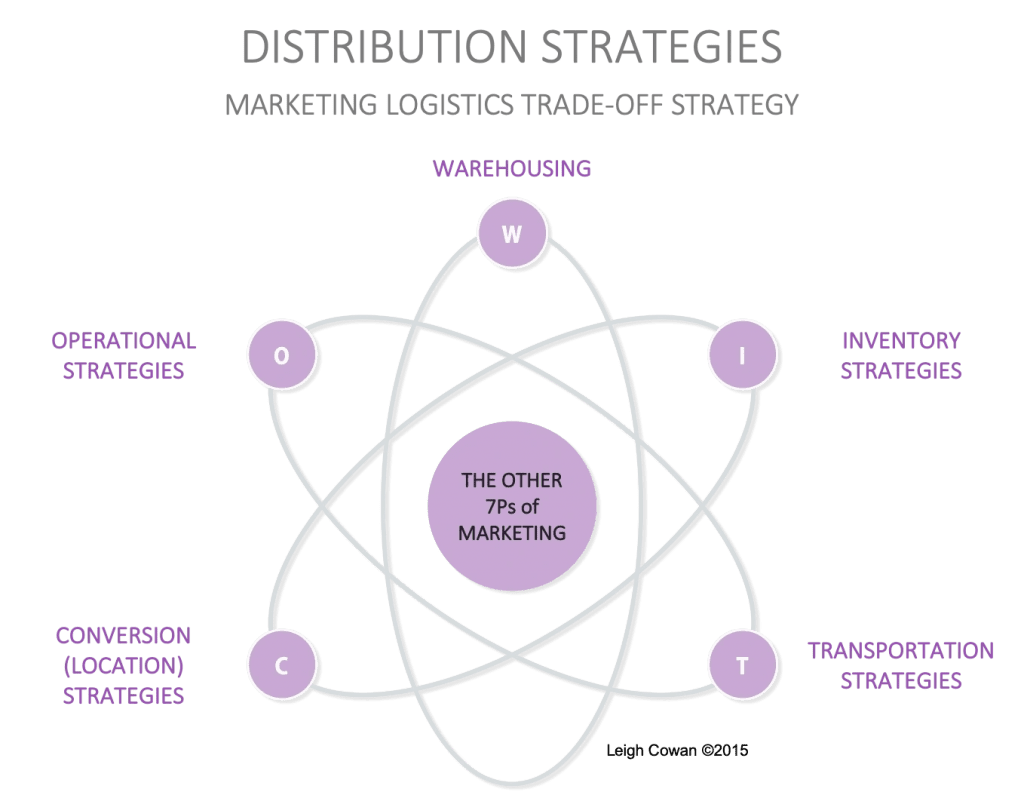 Experts in distribution strategy