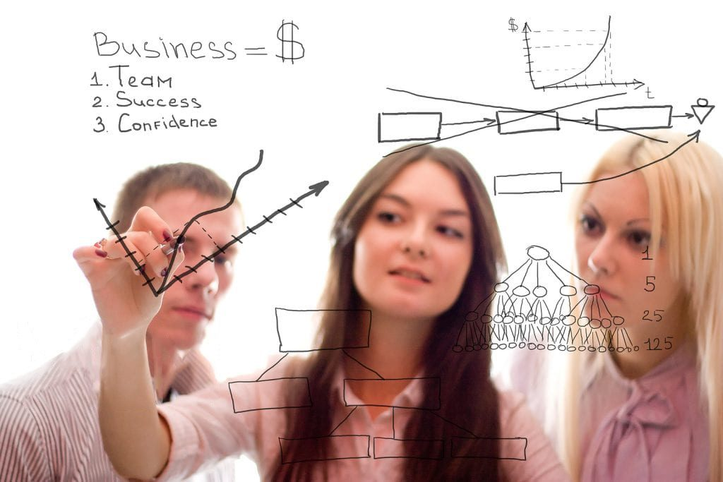 A Marketing Plan leads diredctly to successful outcomes